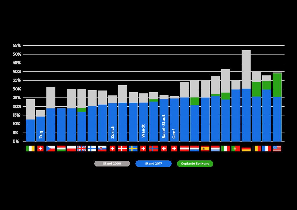 Grafik Gewinnsteuersätze